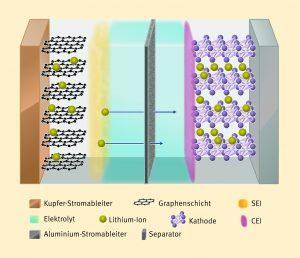 Strom speichern: Lithium-Ionen-Batterie mit Graphitanode