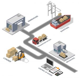Logistikplattform eConnect