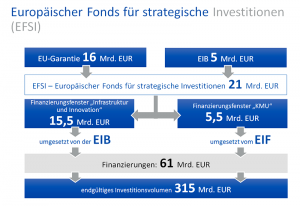 EU Investionen Fonds