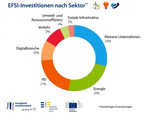 EFSI-Investitionen der EU