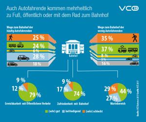 VCÖ-Bahntest 2017