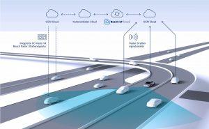 Bosch Radar Strassensignatur Technologie