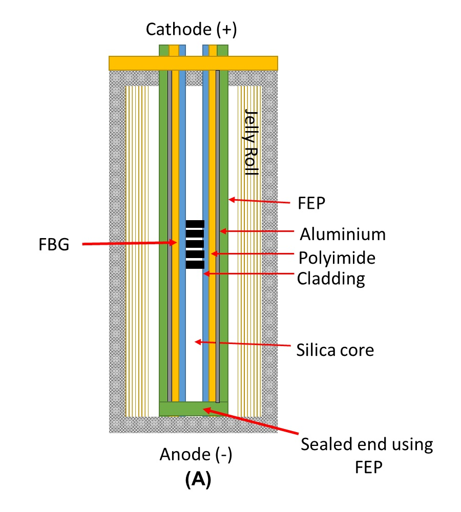 Charge Car Batteries 5 Times Faster Diagram Of A Battery Wmp Research