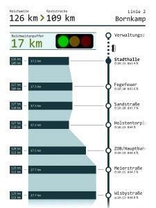 Reichweitenvisualisierung Stadtverkehr Lübeck