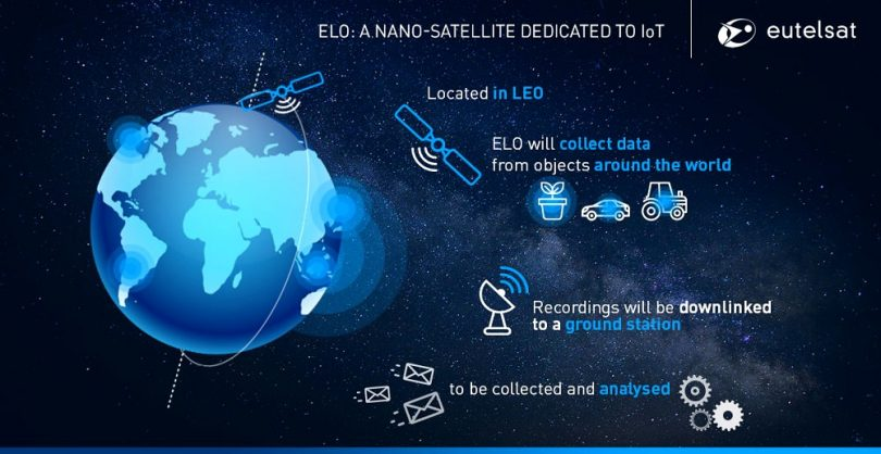 Eutelsat ELO-Nanosatelliten