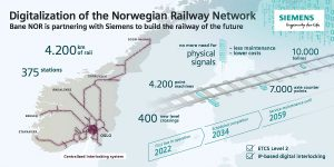 Bane NOR is partnering with Siemens to build the railway of the future.