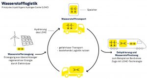 Prinzip des Liquid Organic Hydrogen Carrier (LOHC