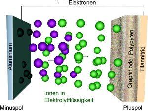 Funktionsschema der Aluminium-Batterien