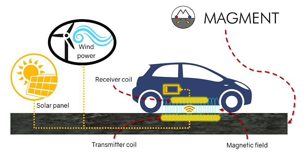 Wireless electric vehicles charging with magnetizable concrete