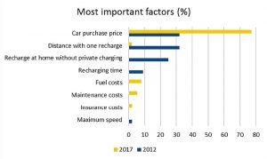 car buyers - factors