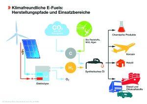 Energieträger E-Fuel