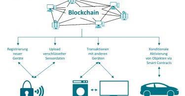 Studie Blockchain-Technologie Energiewirtschaft