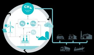 Methan aus erneuerbaren Quellen