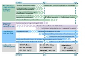 Roadmap zur Industrialisierung der Wasserelektrolyse