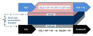 So funktioniert der Reaktor für Synthetische Kraftstoffe