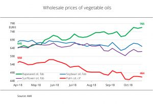 Rapeseed oil prices shooting upwards
