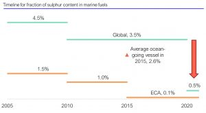 Sulphur Content in Marine Fuels