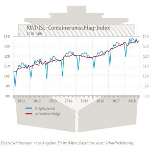 RWI/ISL-Containerumschlag-Index vom 25. Januar 2019