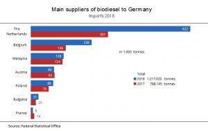 main suppliers biodiesel
