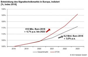 ETCS Technologie vor dem Durchbruch