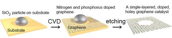 Mathematically-designed graphene