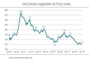 Global vegetable oil price index