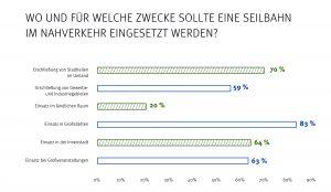 Umfrage zu Akzeptanz der Seilbahn_Drees & Sommer