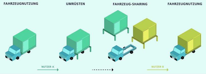 Baukastensystem für elektrische Nutzfahrzeuge. ©_Fraunhofer IPT