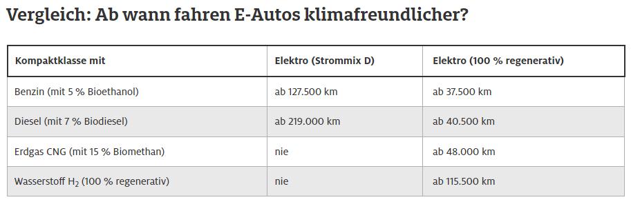 Treibhausgas Tabelle