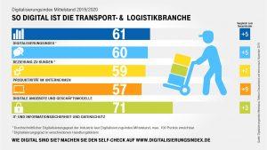 Digitalisierungsindex Mittelstand 2019/2020