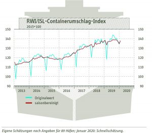 RWI/ISL-Containerumschlag-Index im Januar 2020. ©_RWI/ISL