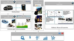 Forschungsprojekt Bidirektionales Lademanagement BDL
