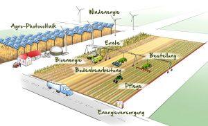 Agrartechnik elektrifizieren: Ackerbau mit neuen Antrieben