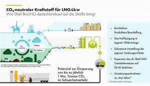 Gas-Verflüssigung. Quelle: Shell