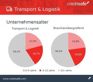 Transport- und Logistikbranche mit durchwachsener Bilanz