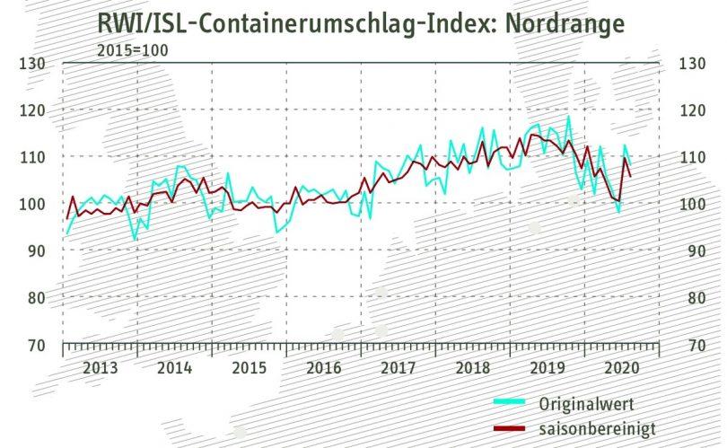 Containerumschlag-Index 25 Sep 2020
