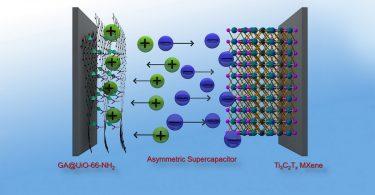 Leistungsfähige Graphen-Verbindungen für hocheffiziente Superkondensatoren