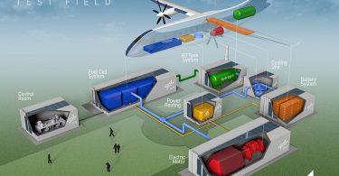 BALIS-Projekt – Emissionsfrei fliegen mit Wasserstoff