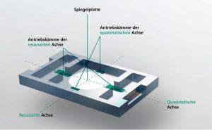 Mikroscannerspiegel ersetzt menschliches Auge