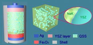 Using salt for better ecar batteries