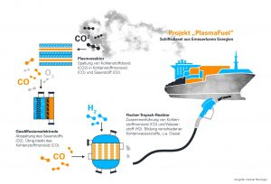 PlasmaFuel: Diesel und Kerosin aus Wasser, Luft und Wind