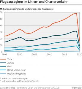 Schweizerische Zivilluftfahrt 2020 so schwach wie vor 40 Jahren