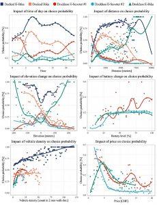 Studie Mikromobilität