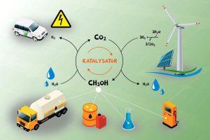 LIKAT: Vom Klimagas zum Rohstoff Kohlendioxid
