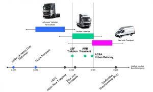 Generator-elektrischer Antrieb im leichten NFZ-Verteilerverkehr mindert CO2
